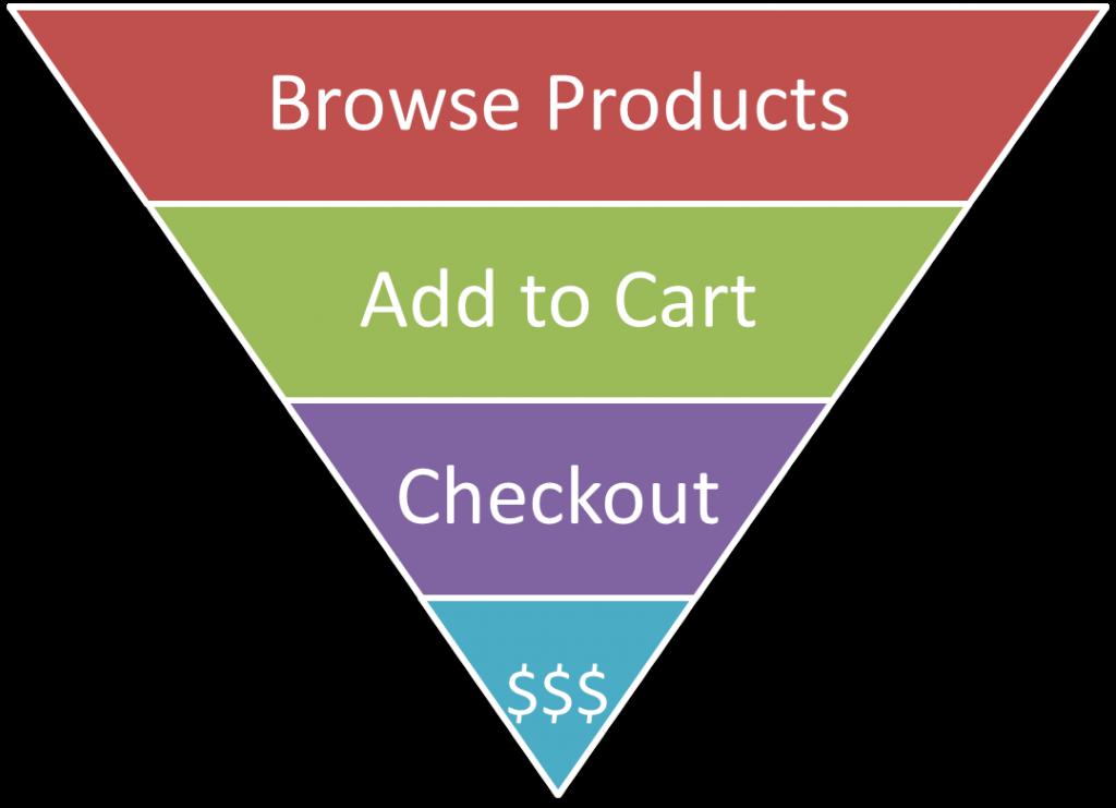 eCommerce-funnel-cro-humcommerce-1024x741