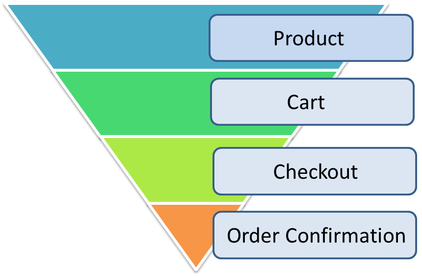 ecommerce-conversion-funnel-optimization-humcommerce