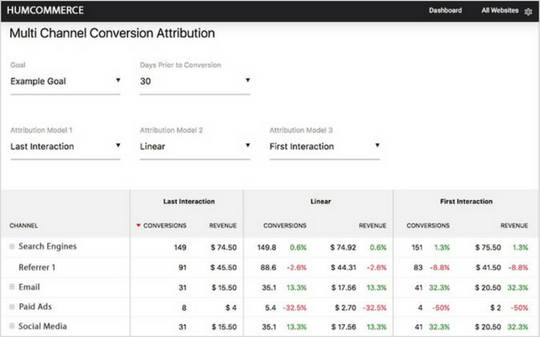 Conversion attribution
