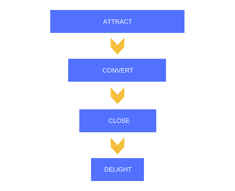 The stages of an e-commerce marketing funnel
